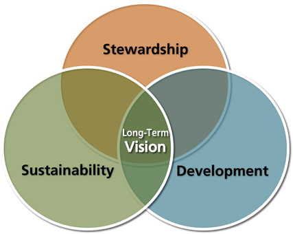 long term monetisation strategy developing a sustainable Developing and integrating a detailed sustainability vision into your long-term strategic plan in a way that creates lasting value whilst also building public trust is a common challenge for all types of organisations.